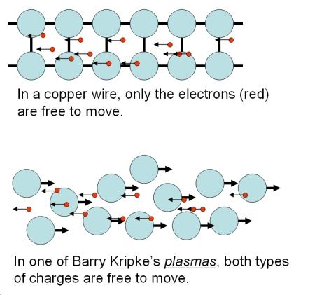 kripke-plasma